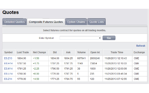 view quotes for futures and options markets via online trading platform